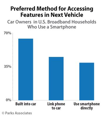 27% of u.s. car owners want their car to be able to