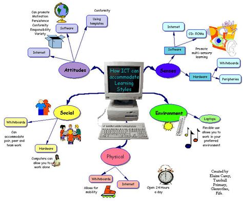 uses of ict