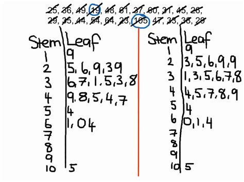 how to make a stem and leaf diagram worked exle stem and leaf plot