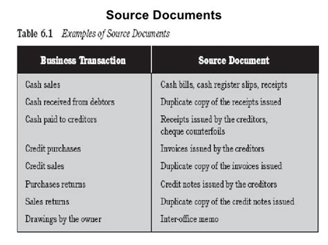 What Is A Source Document