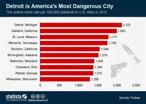 what city has the most murders in 2016 chart detroit is america s most dangerous city statista