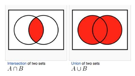 venn diagram union and intersection the world s catalog of ideas