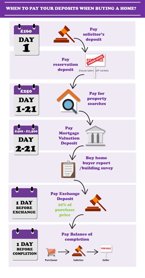 How Do You Pay Your Mba Deposit by When Do You Pay Your House Deposit