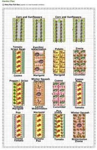 Backyard Planner Vegetable Gardening Planning Home Exterior Design Ideas