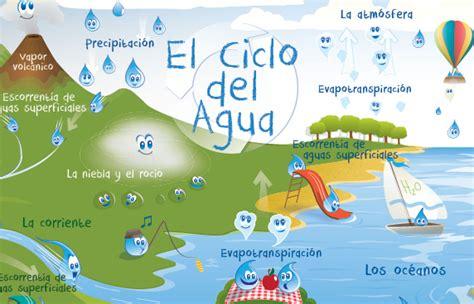 el ciclo del agua para ninos nasa aquarius mission educational media gallery