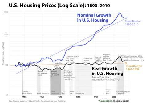 housing values in real terms haven t risen a dime in 100