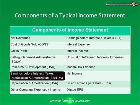 components of a typical income statement youtube
