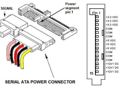 do the psu pin locations for sata power cable have to