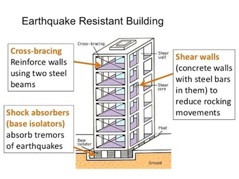 earthquake proof how skyscrapers survive an earthquake how to build earthquake proof houses buildings