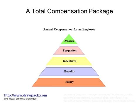 compensation package template compensation package template images