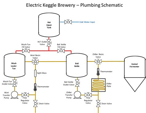 home brew boil kettle wiring diagram 36 wiring diagram