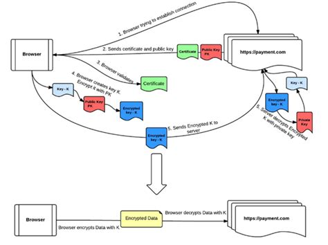 ssl working with diagram ssl certificate how does ssl really work stack overflow