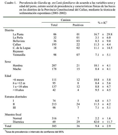 resultado de exsamen de iperc prevalencia de giardia sp en canis familiaris de los