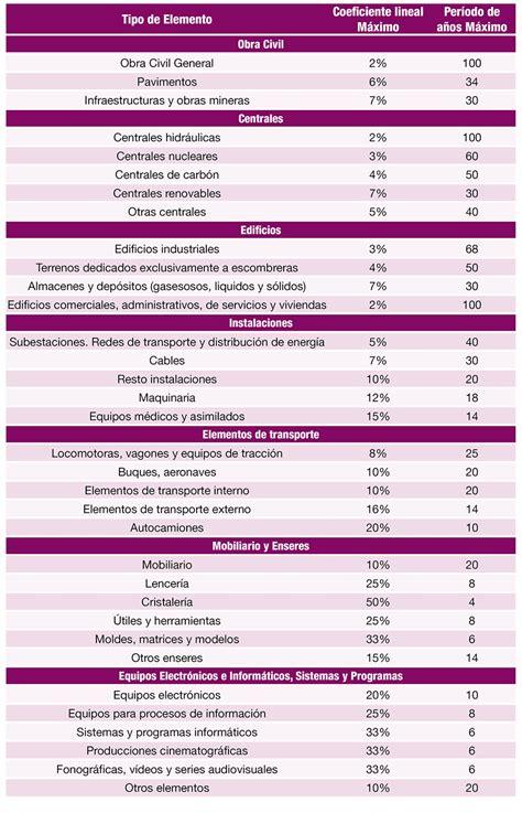 tablas de aranceles 2016 tablas de amortizaciones 2016 empresa e iniciativa