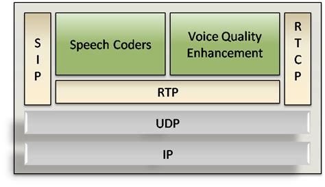 voip stack vqe software