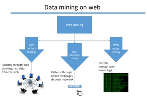 pattern extraction in web mining 7 most useful difference between data mining vs web mining