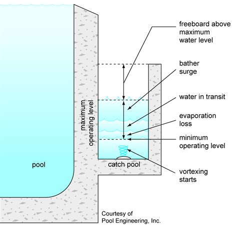 section of swimming pool infinity pool construction details google search