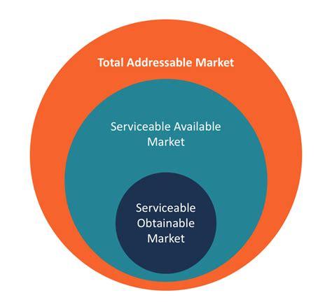 addressable template obr global delivering success