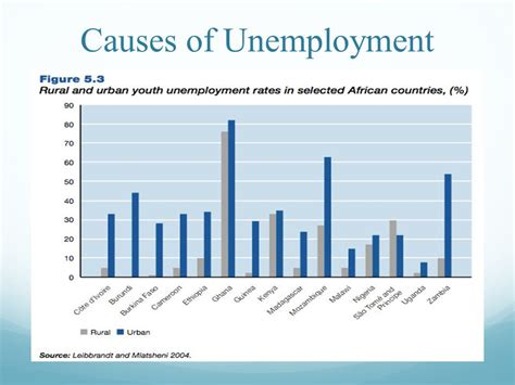 pattern maker jobs south africa the unemployment factor ppt download