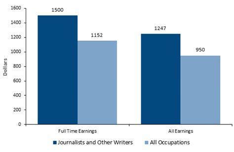 journalist career salaries job stats