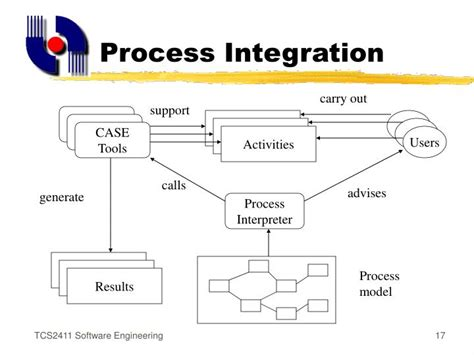 Software Integration Engineer by Ppt Computer Aided Software Engineering Powerpoint Presentation Id 166068