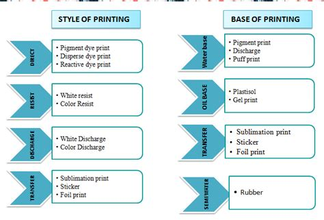 overview on textile printing textile society