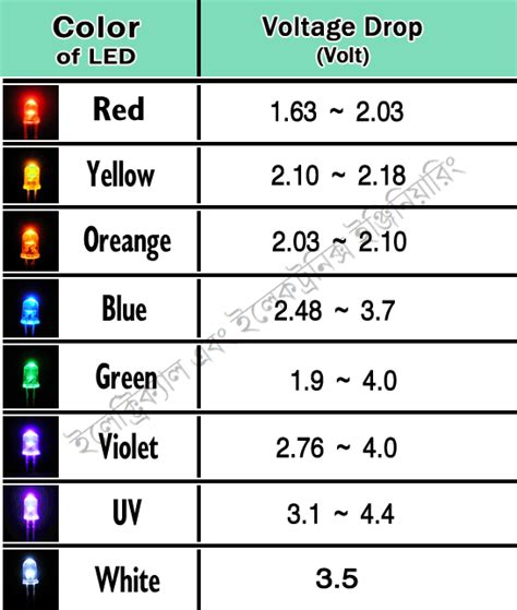 color of led voltage drop volt electrical