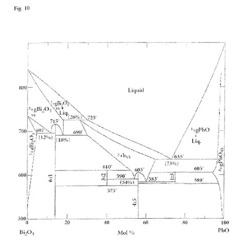 zno phase diagram patent ep1997941a1 process for producing zno single
