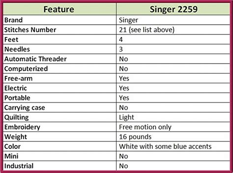Home Decorating Stores singer 2259 sewing machine review erin says sew