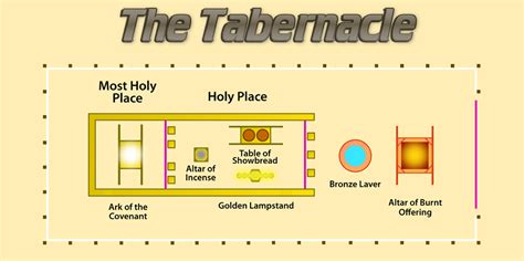 tabernacle  god
