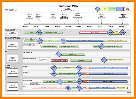 management plan template configuration management plan