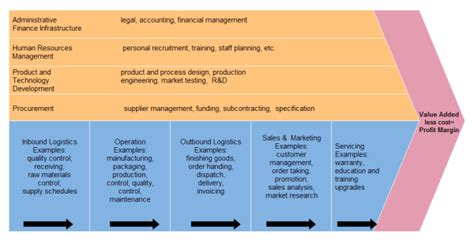 Ultimate Value Chain Tutorial Value Chain Analysis Template