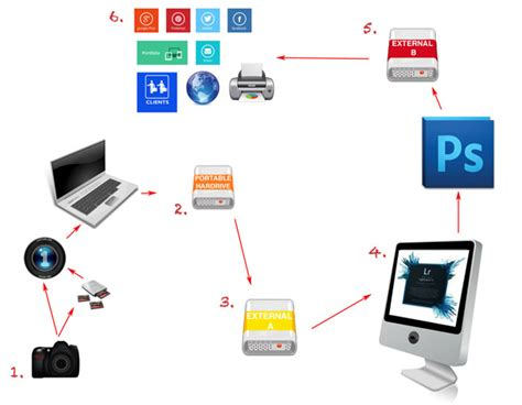 digital photography workflow photography workflow tips from memory card to computer