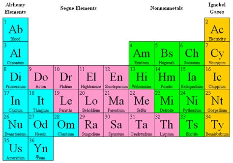 Ammonium On The Periodic Table by The Fifth Element And 35 More Solution