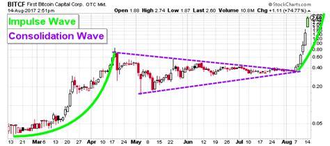Bitcoin Stock Chart 2 by Bitcoin Madness Brings To Bitcf Stock