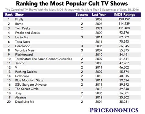 imdb most popular tv series ranking the most beloved tv shows that got canceled