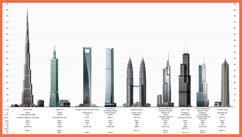 Top 150 Buildings In America by Tallest Buildings In The World