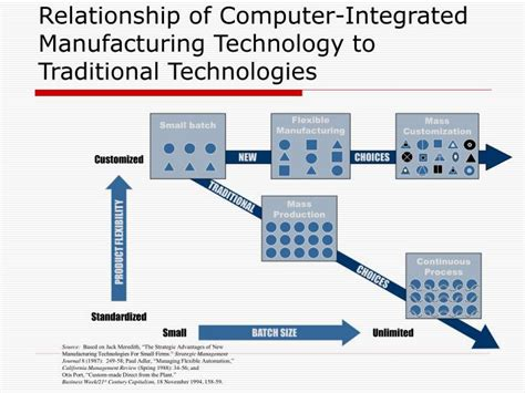 integrated circuits fabrication technologies integrated circuit manufacturing ppt 28 images ppt chapter10 fundamentals of integrated