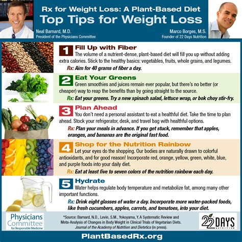 Rehab Weight Loss And Diet by Tips For Weight Loss Healthy Diet Plantbased Diet