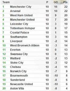 epl table 2015 16 manchester city manchester united and arsenal look strong