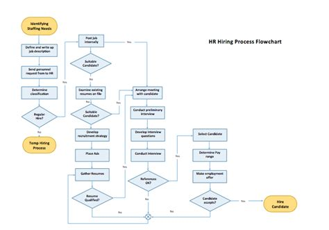 workflow charts templates process flow chart template