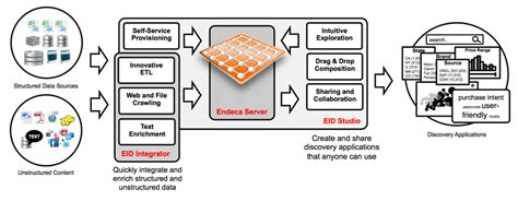 endeca architecture diagram oracle endeca information discovery documentation