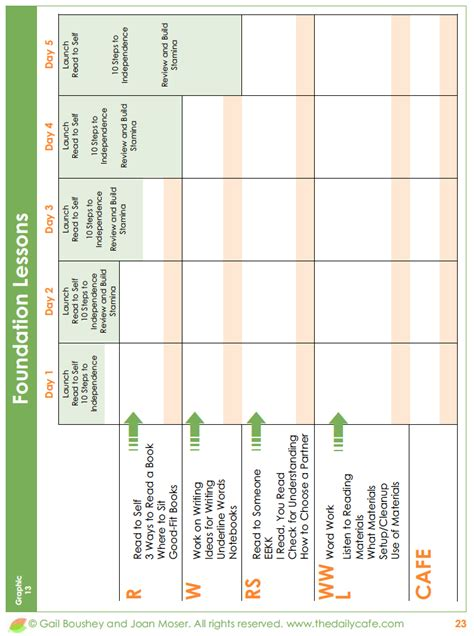 daily five lesson plan template lesson plan template for daily 5 classroom ideas daily