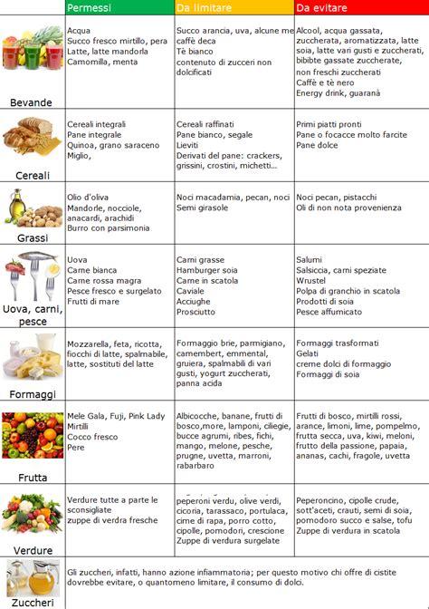tabella alimenti svezzamento neonati gli alimenti contro la cistite lamiadieta bio