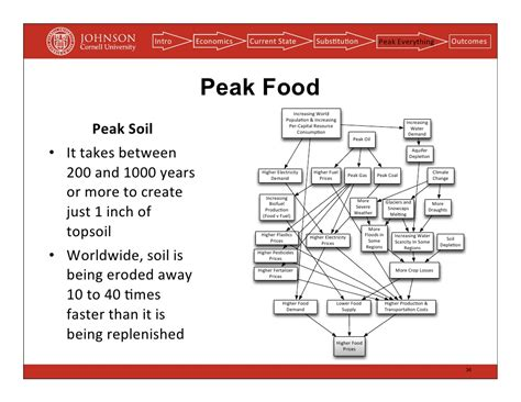 peak food peak resources isn t a theory either