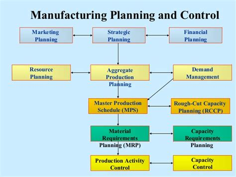Machine Shop Floor Plan manufacturing plng and control