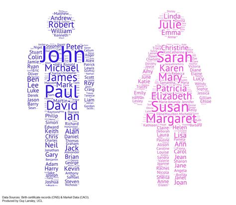 most common names the most common names in the uk by gender oc dataisbeautiful