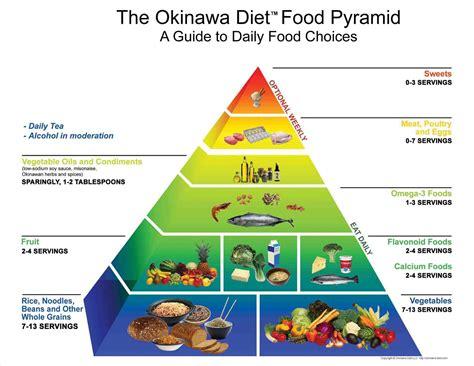healthy fats mayo clinic 96 low diet pyramid food pyramid healthy
