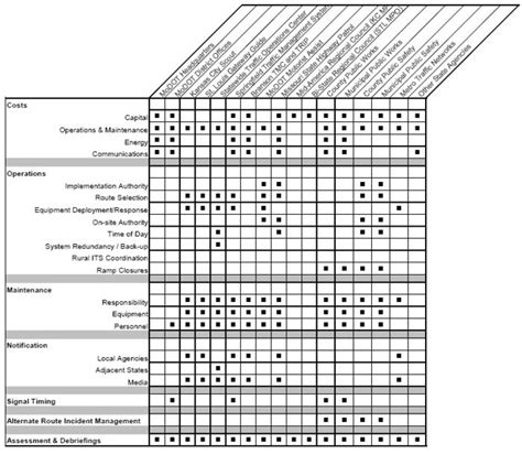is an exle of challenges to church authority approval authority matrix template