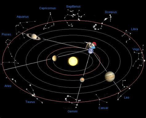 Calendario Zodiacale Zodiaco Siderale E Tropicale Astrologia Vedica